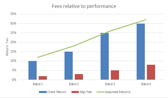 Fees relative to performance